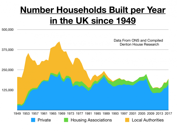 This is a graph depicting the number of households built each year since the 1940s