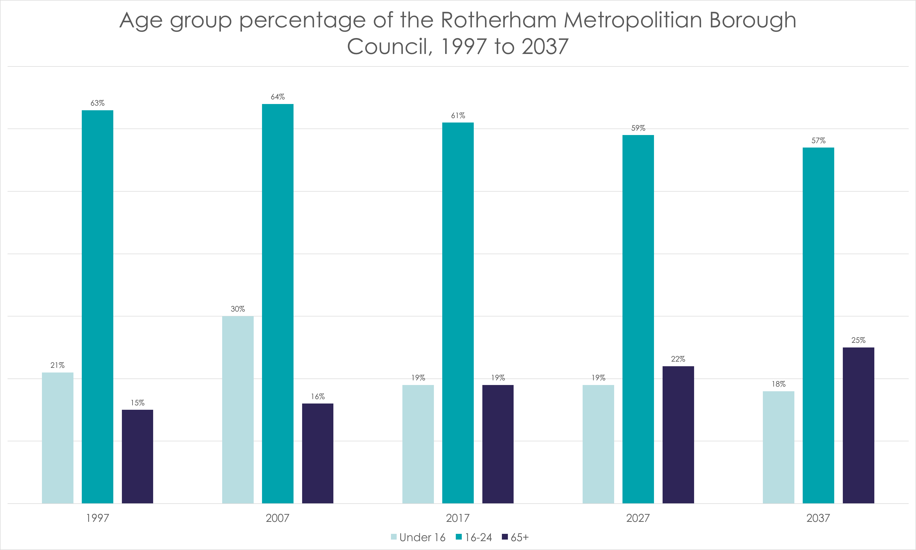 Age group percentage of the Rotherham Metropolitan Borough Council, 1997 to 2037